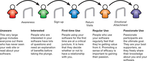 Designing For The Social Web Joshua Porter