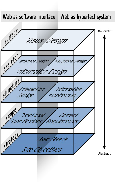 The Elements Of User Experience Jesse James Garret